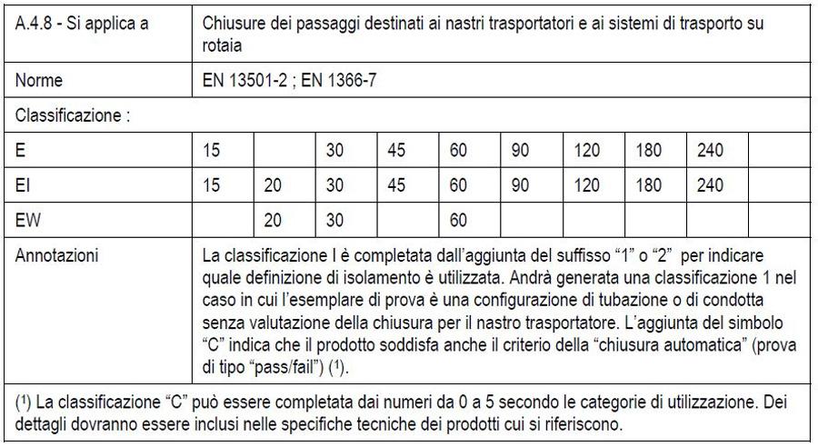 Tabella: estratto da Decreto 16 febbraio 2007